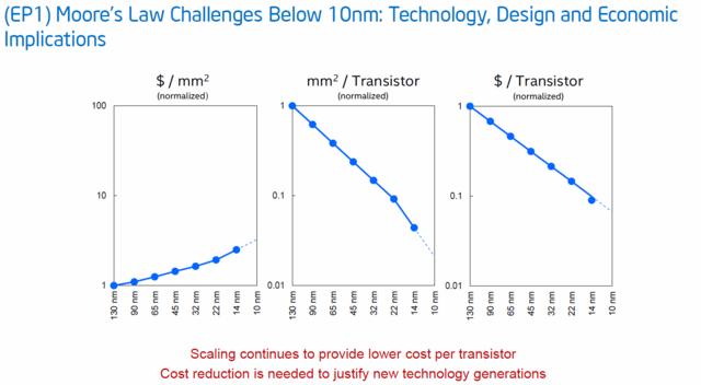 Entwicklungen und Kosten in der Fertigung