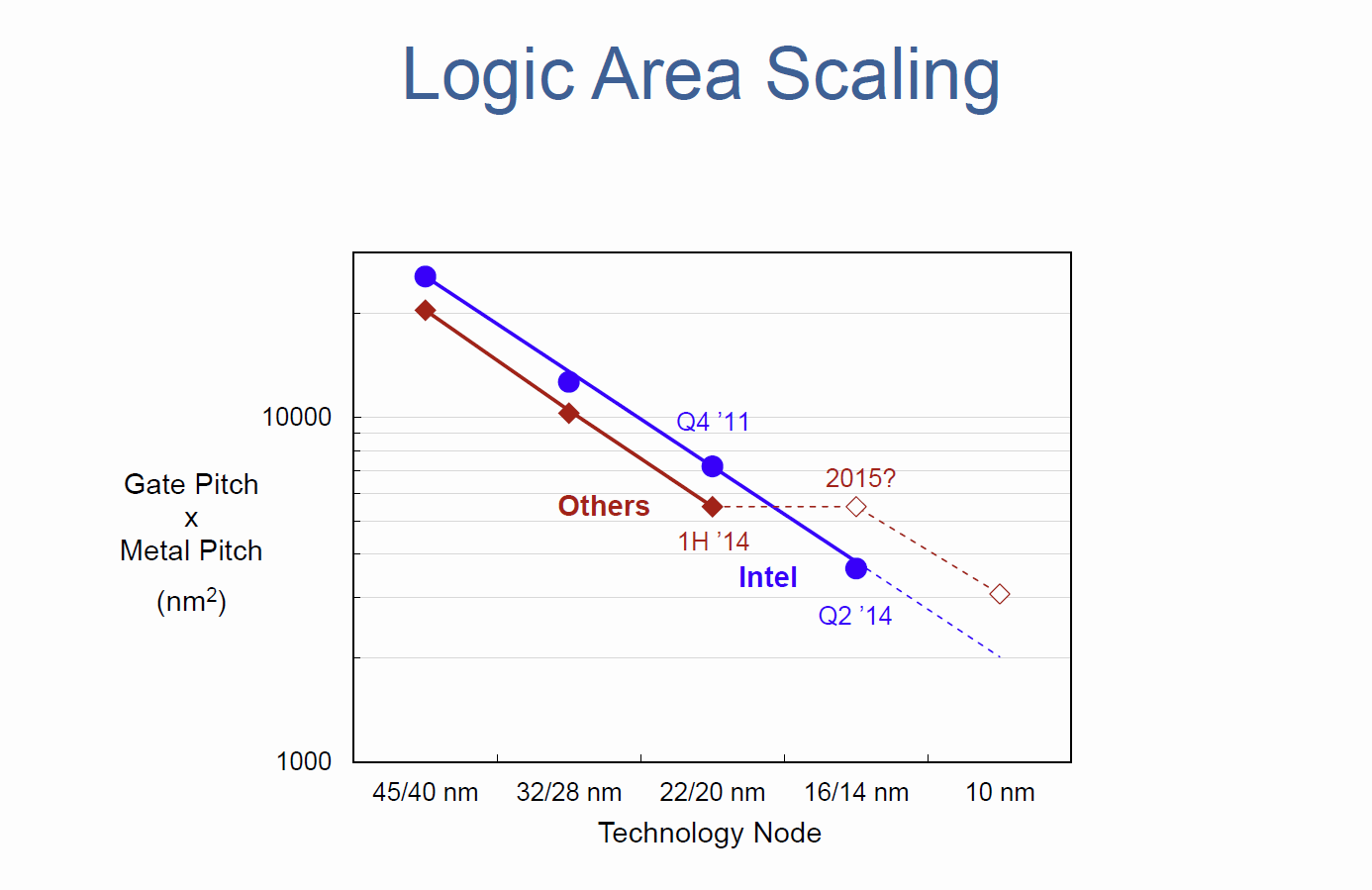 Logic Area Scaling