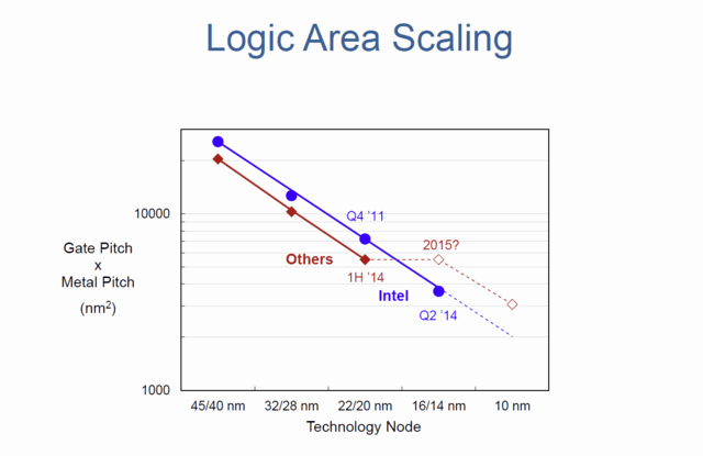 Logic Area Scaling