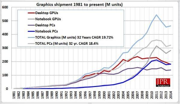 Entwicklung der Anzahl der verkauften Grafikkarten