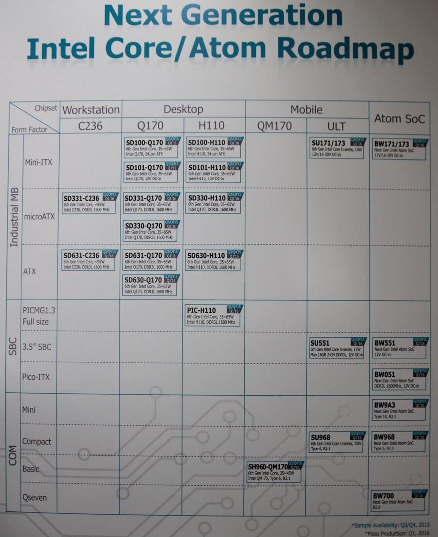 DFI-Roadmap für industrielle Skylake-Mainboards