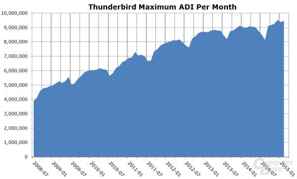 Thunderbird ADI
