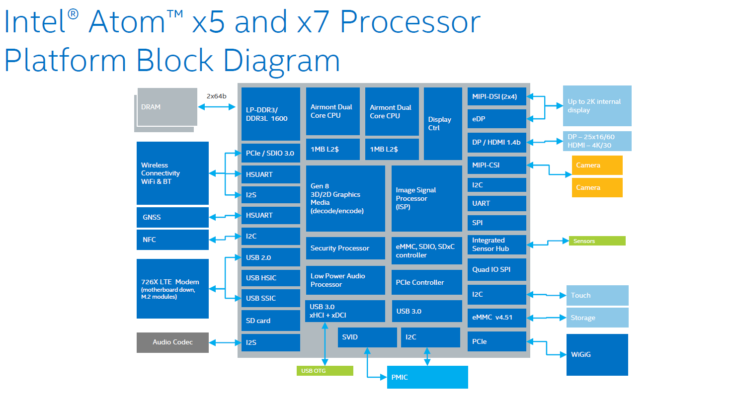 """Intel Atom x5 und x7 """"Cherry Trail"""""""