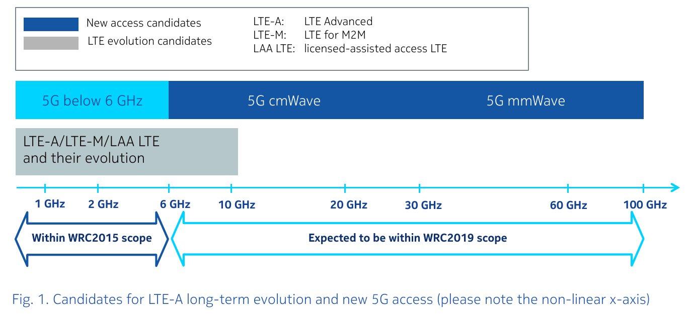 Potenzielle Frequenzbänder für LTE-A und 5G