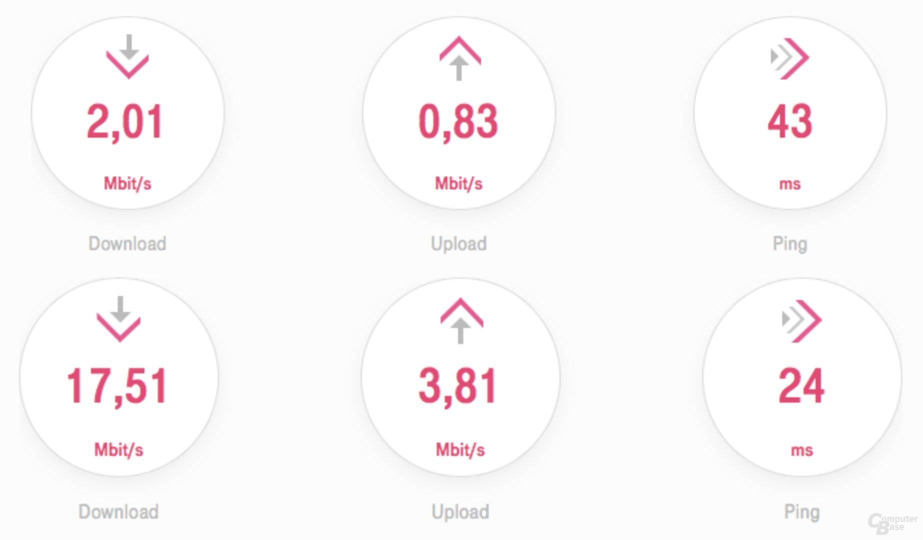 Verbindungsgeschwindigkeit ohne (oben) und mit LTE bei schlechter DSL-Anbindung