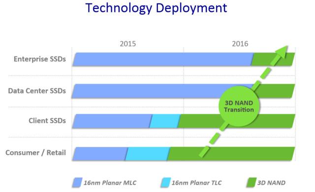 Microns Weg zu 3D-NAND