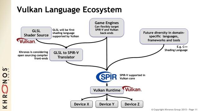 Vulkan Language Ecosystem