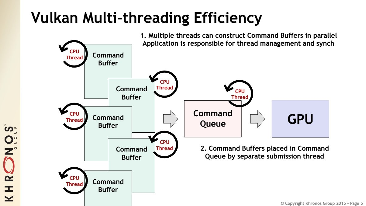 Vulkan Multi-threading Efficiency