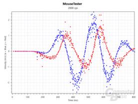 2.000 cpi, 1.000 Hz
