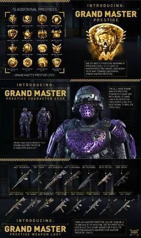 Master Prestige im Überblick