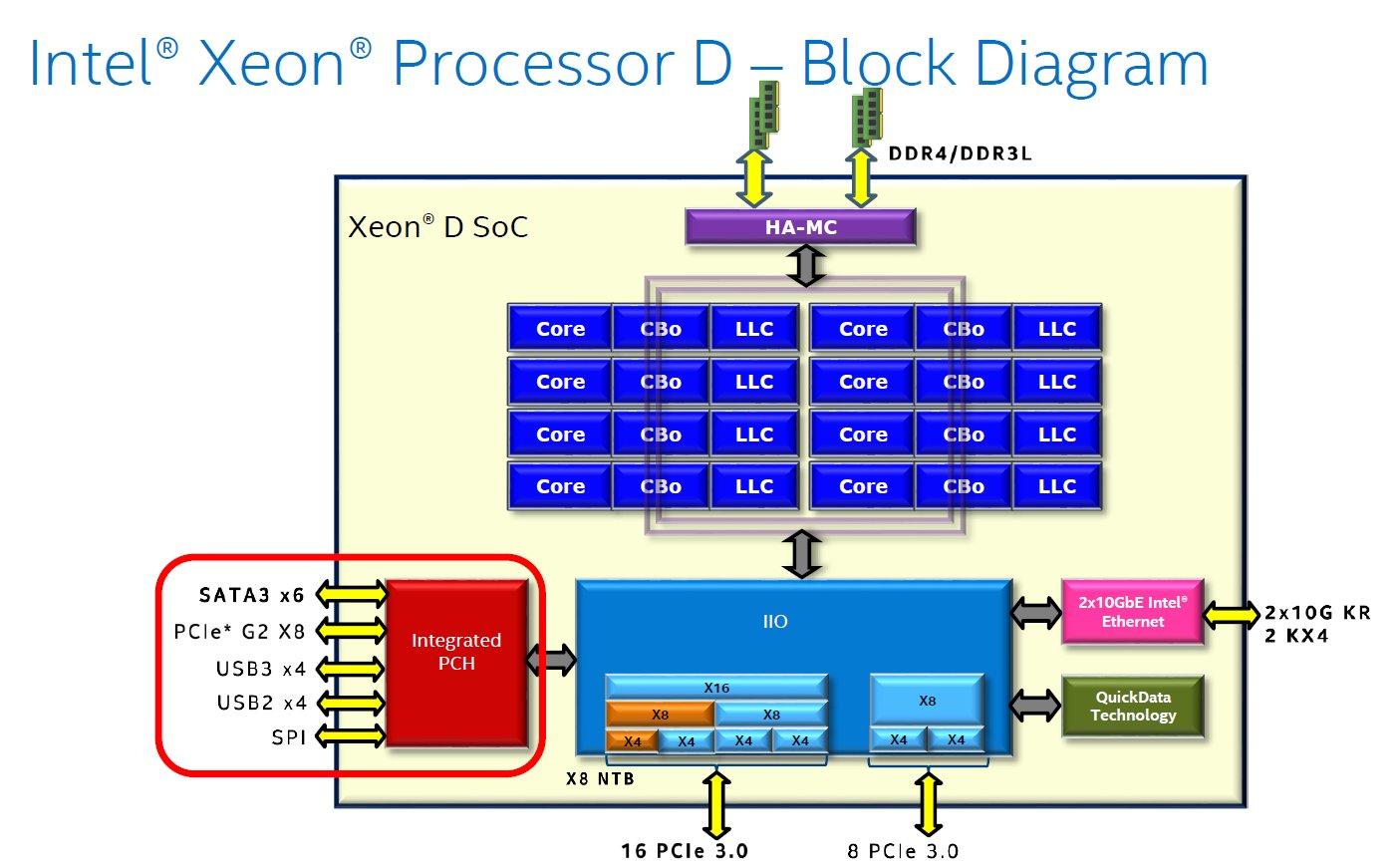 Intel Xeon D – Blockdiagramm