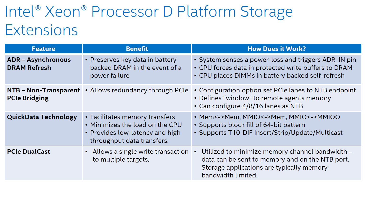 Features der Xeon D