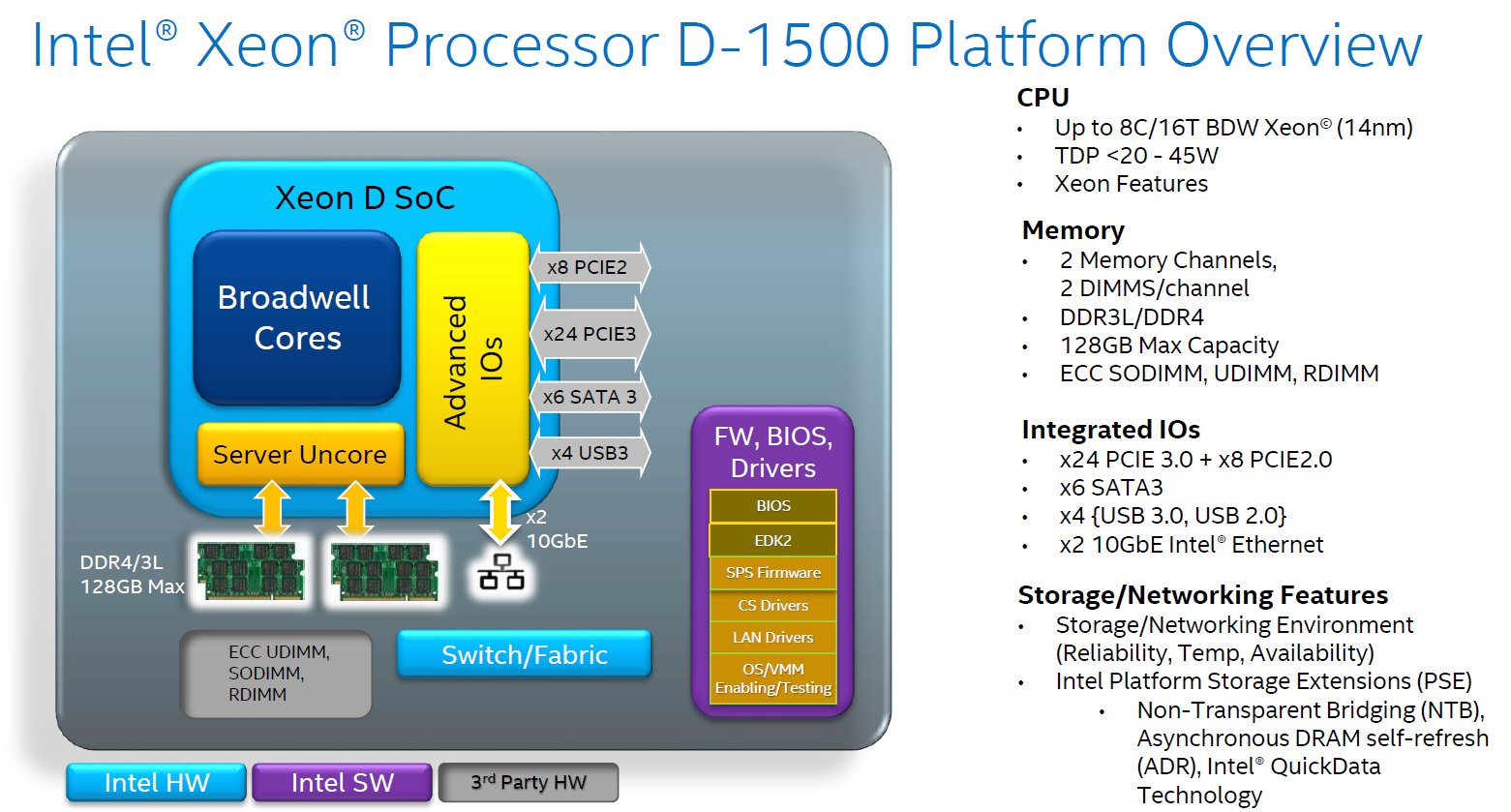 Intel Xeon D – Plattform