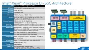 Intel Xeon D – Überblick