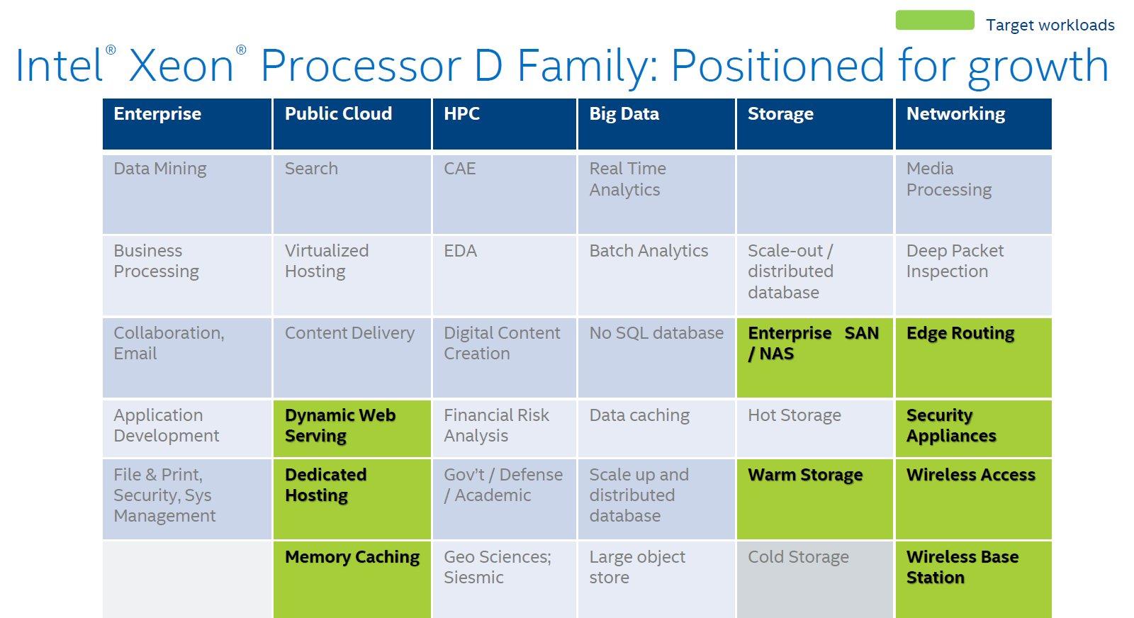 Intel Xeon D – Positionierung im Markt