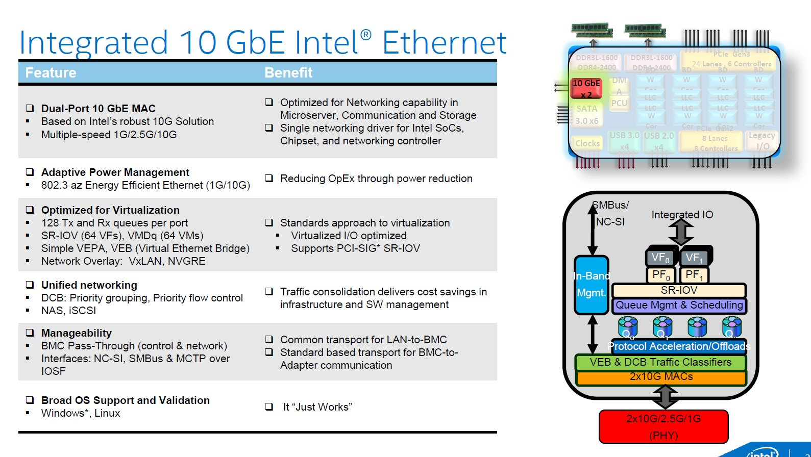 Intel Xeon D – Ethernet