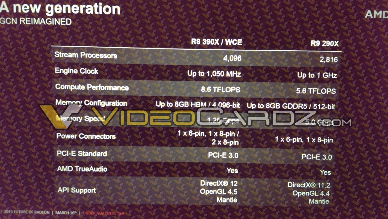 Spezifikationen der AMD Radeon R9 390X