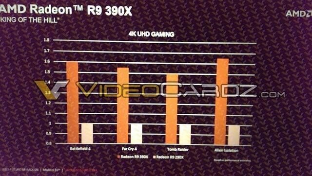 Radeon R9 390X gegen Radeon R9 290X