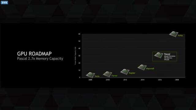 Nvidia-Roadmaps zur GTC 2015