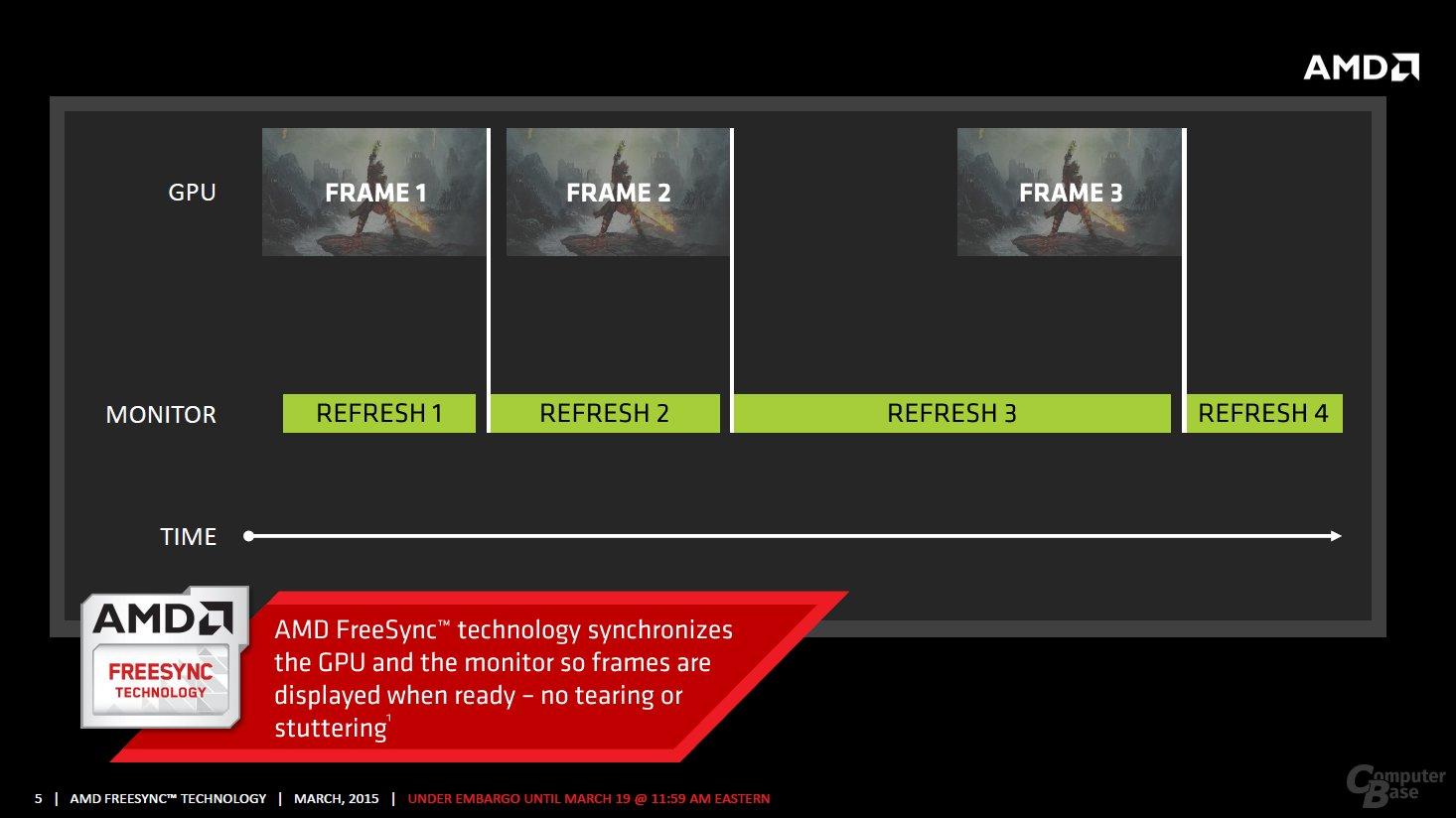 FreeSync – Arbeitsweise