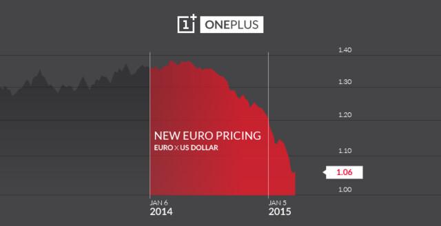 OnePlus One Euro/Dollar