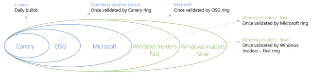 Windows-10-Verteilung nach Ring-System