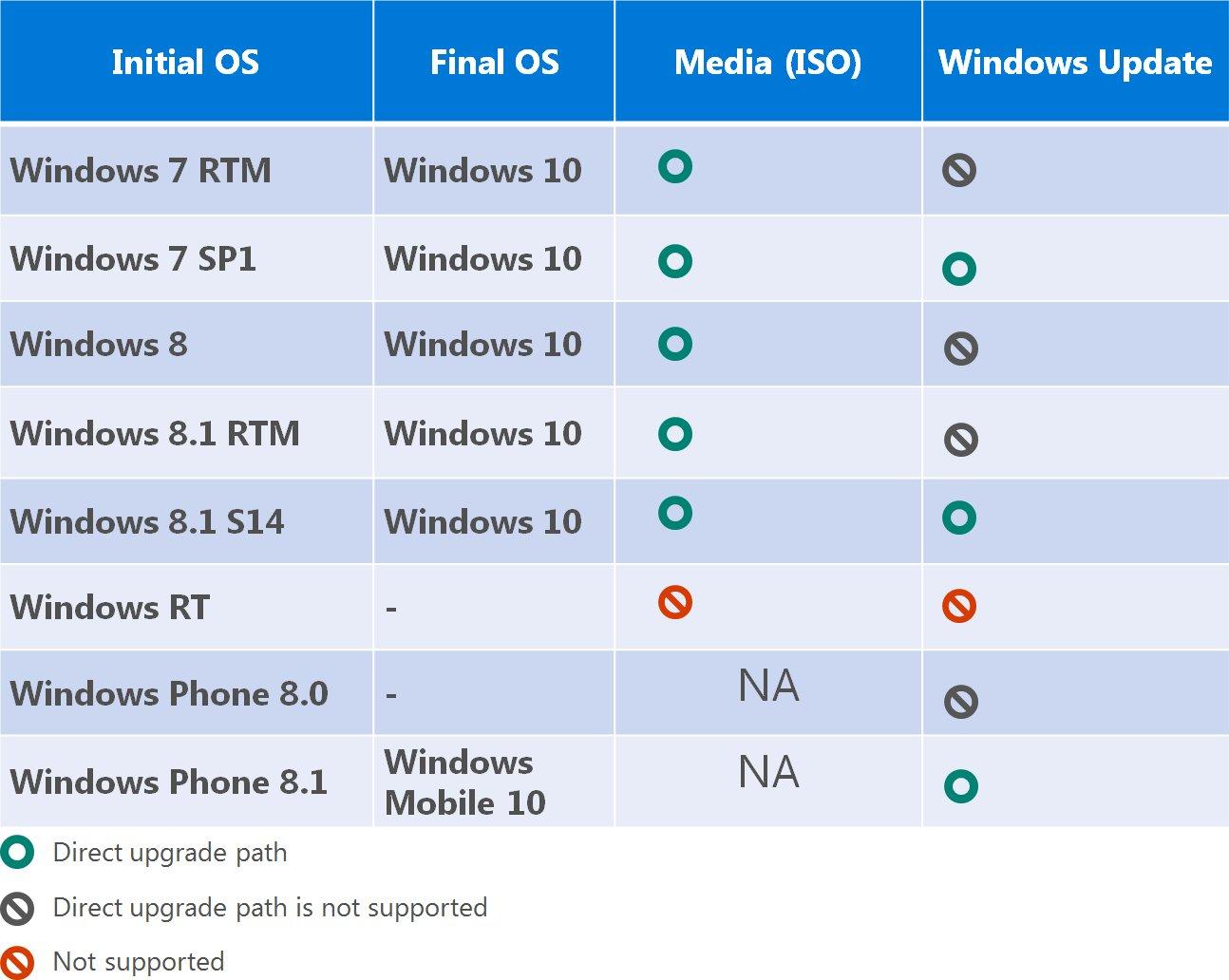 Upgrade-Vorgang für Windows 10