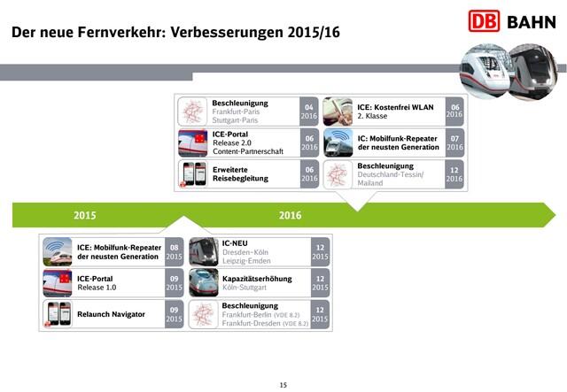 Der neue Fernverkehr: Verbesserungen 2015/'16