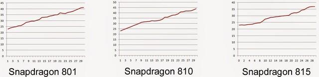 Snapdragon 815, 810 und 810 im Temperaturvergleich