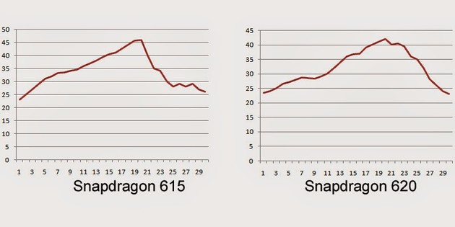 Snapdragon 615 und 620 im Temperaturvergleich