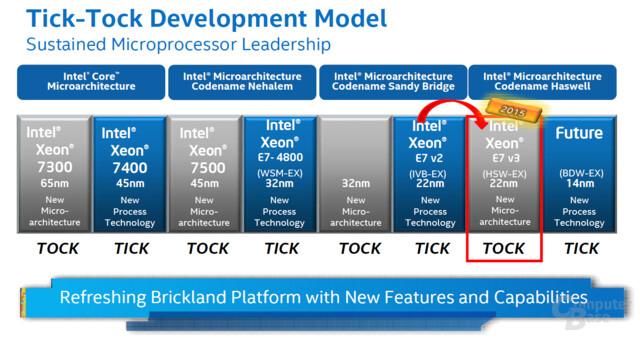 Tick-Tock-Modell für EX-Prozessoren – auf Haswell-EX folgt Broadwell-EX