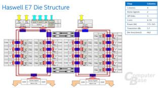 Die-Aufbau des Intel Xeon E7 v3 Haswell-EX