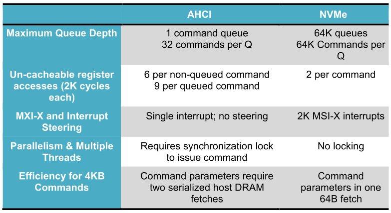 NVMe und AHCI im Vergleich