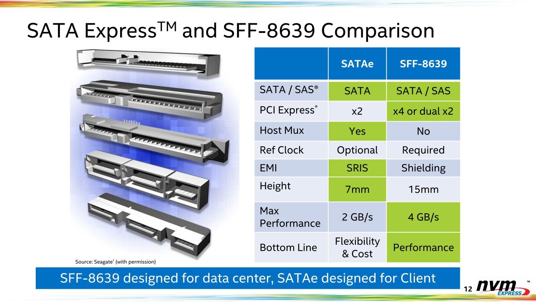 SATA Express und SFF-8639