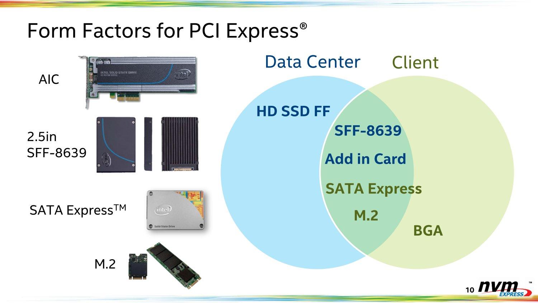 Formfaktoren für PCIe-SSDs