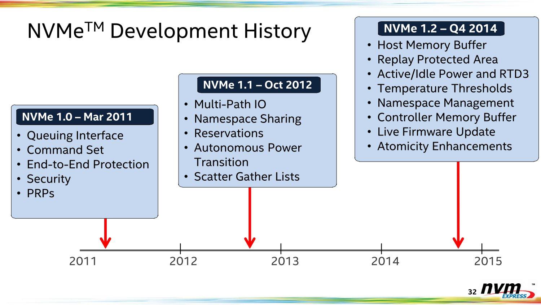 Zeitleiste zur NVMe-Entwicklung