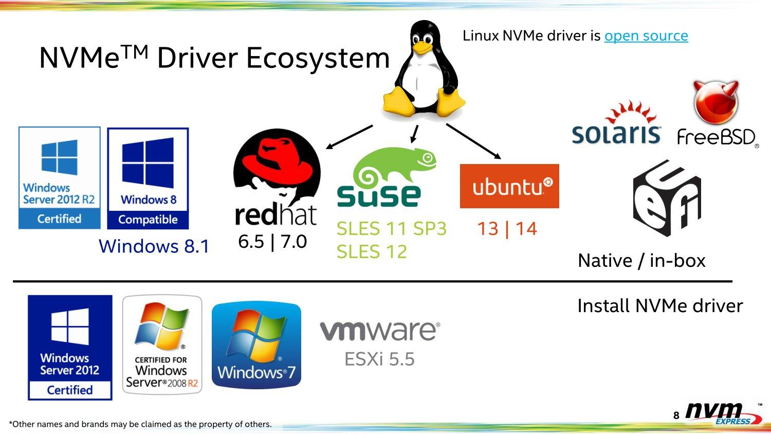 NVMe-Treiber für diverse Betriebssysteme, aber kein Mac OS