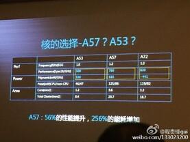 Cortex-A53, 57 und 72