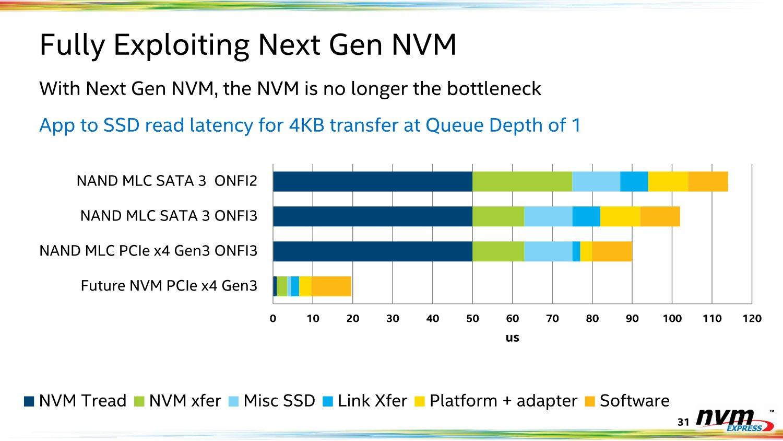 Niedrigere Latenzen mit NVMe