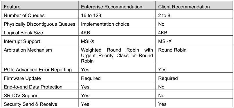 NVMe: Offizielle Empfehlungen für PCIe-SSDs