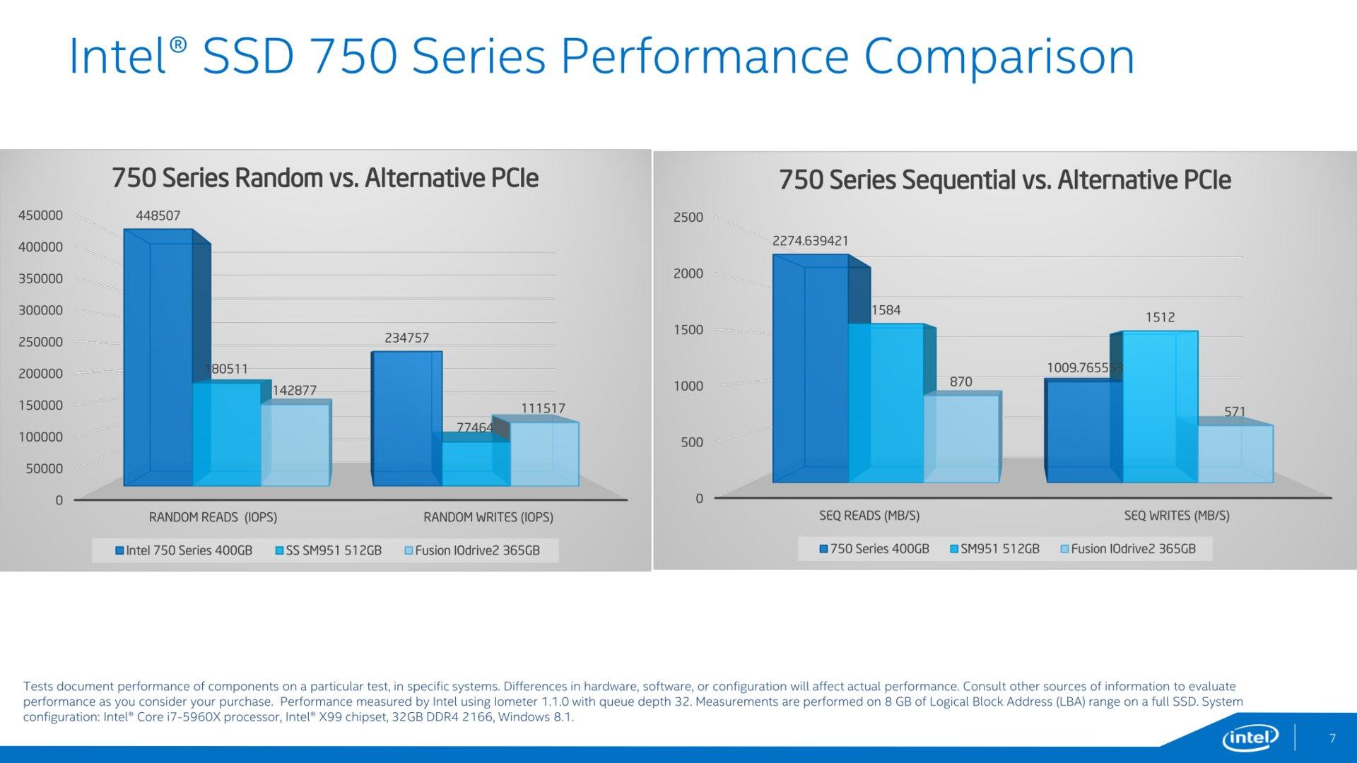 Herstellerbenchmarks im Vergleich zu anderen PCIe-SSDs