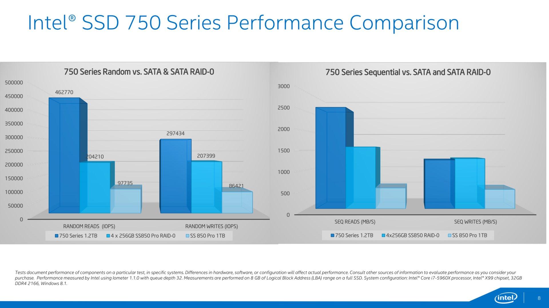 Herstellerbenchmarks im Vergleich zu SATA-SSDs