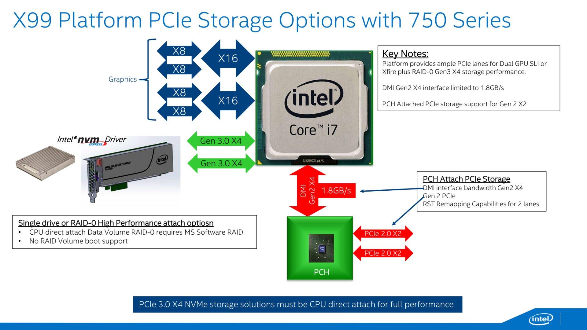 Maximale Leistung nur bei bester CPU-Anbindung