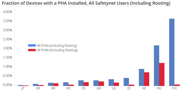 Anteil der Android-Geräte mit PHA nach Regionen