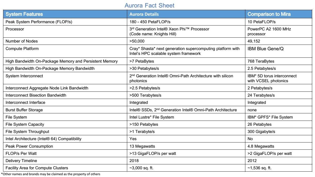 Aurora Fact Sheet