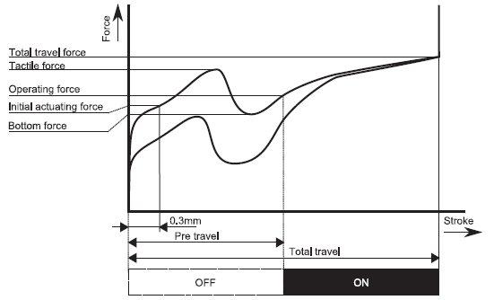 Kraftdiagramm der Romer-G-Taster
