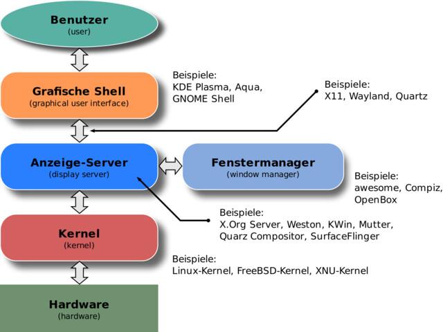 Aufbau eines Linux-Systems
