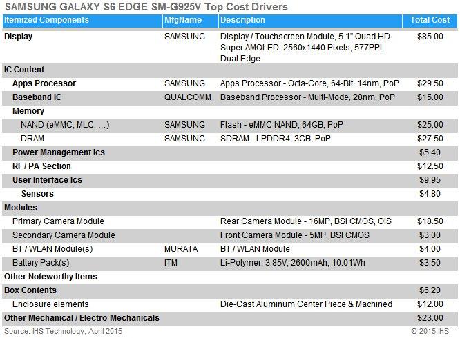 Galaxy S6 edge – Kosten