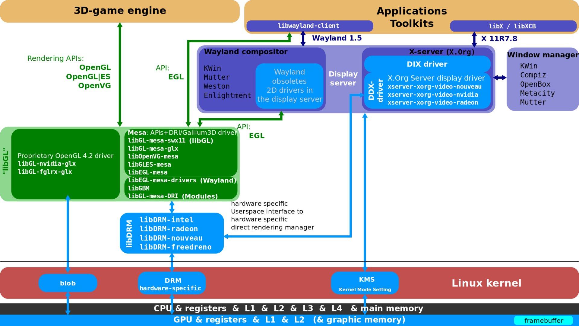 Linux Graphik-Stack