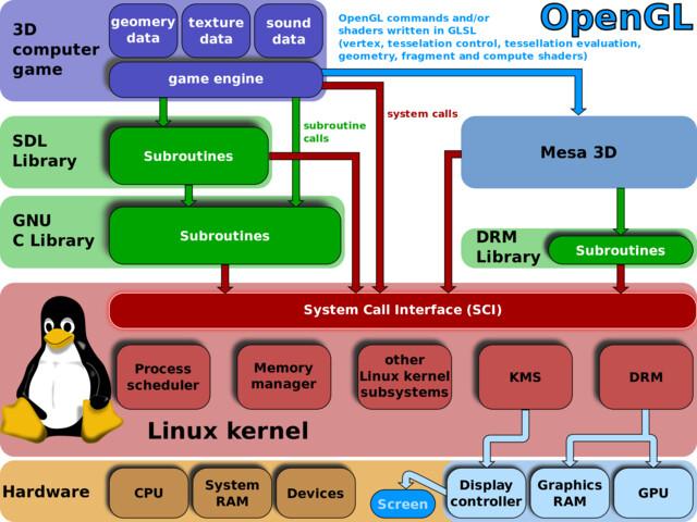 Linux Kernel und OpenGL